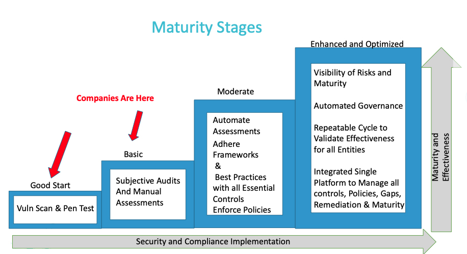 Maturity Stages
